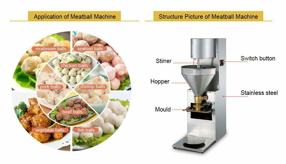 meatball maker machine application and principle