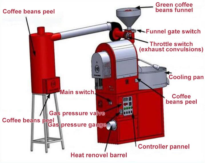 coffee beans roaster structure