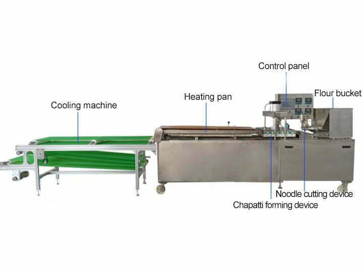 chapati making machine structure