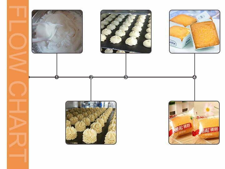 sponge cake production steps