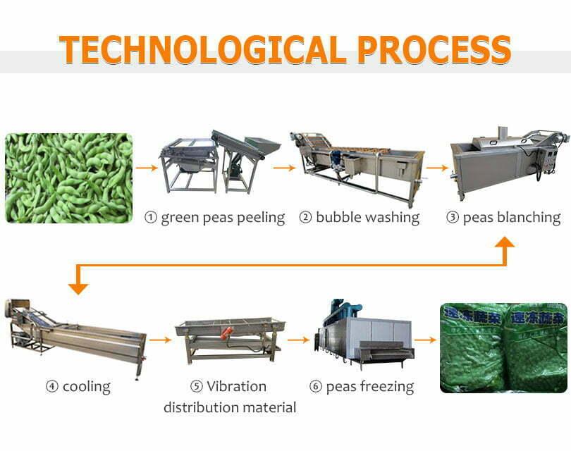 frozen peas vegetables production line flow chart