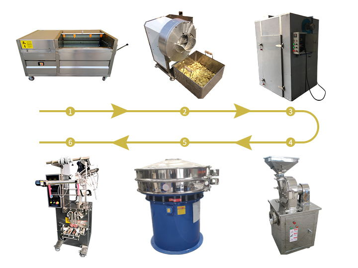 ginger powder production line flow chart